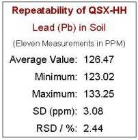 Field Portable XRF Soil Testing Lead Content